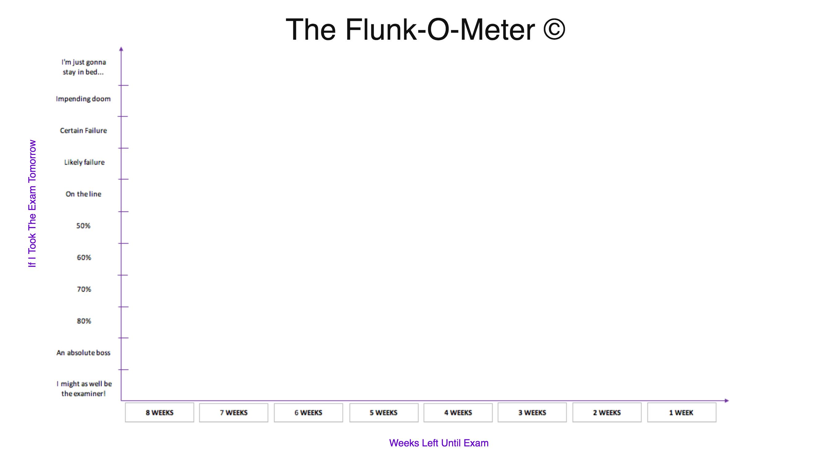 The Flunk-O-Meter
